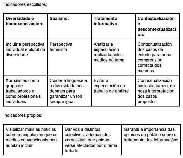 indicadores Ana