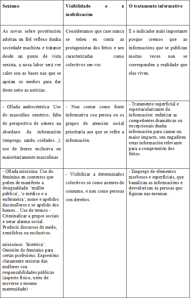Indicadores_S1B