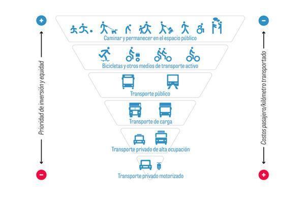 Pirámide bicicleta Ministerio de Vivienda y Urbanismo. Gobierno de Chile VIALIDAD CICLO-INCLUSIVA
